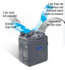 Changeur d 39 air changeur r frig ration et for Ventilation spa interieur